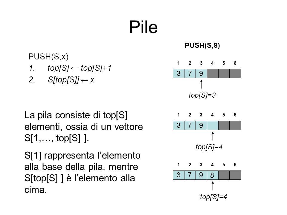 Pile PUSH(S,8) PUSH(S,x) top[S] ← top[S]+1. S[top[S]] ← x. 1. 2. 3. 4. 5. 6. 3. 7. 9. top[S]=3.